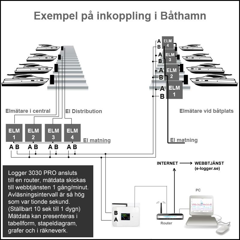Exemepel på fjärravläsning av elmätare i en båthamn